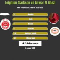 Leighton Clarkson vs Anwar El-Ghazi h2h player stats