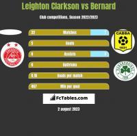 Leighton Clarkson vs Bernard h2h player stats