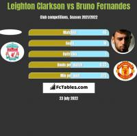Leighton Clarkson vs Bruno Fernandes h2h player stats