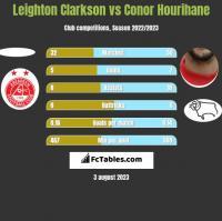 Leighton Clarkson vs Conor Hourihane h2h player stats