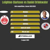 Leighton Clarkson vs Daniel Drinkwater h2h player stats
