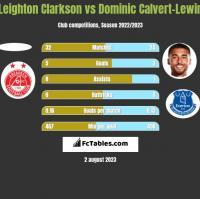 Leighton Clarkson vs Dominic Calvert-Lewin h2h player stats