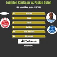 Leighton Clarkson vs Fabian Delph h2h player stats