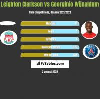 Leighton Clarkson vs Georginio Wijnaldum h2h player stats