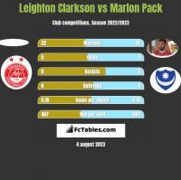 Leighton Clarkson vs Marlon Pack h2h player stats