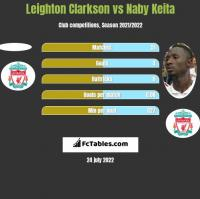 Leighton Clarkson vs Naby Keita h2h player stats
