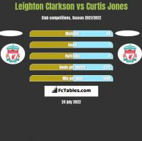 Leighton Clarkson vs Curtis Jones h2h player stats