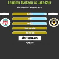 Leighton Clarkson vs Jake Cain h2h player stats