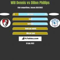 Will Dennis vs Dillon Phillips h2h player stats