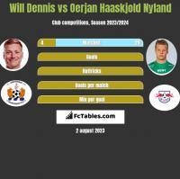 Will Dennis vs Oerjan Haaskjold Nyland h2h player stats
