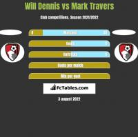 Will Dennis vs Mark Travers h2h player stats