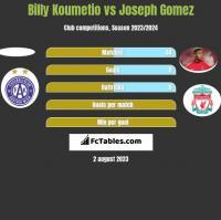 Billy Koumetio vs Joseph Gomez h2h player stats