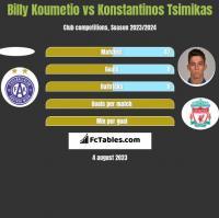 Billy Koumetio vs Konstantinos Tsimikas h2h player stats