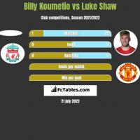 Billy Koumetio vs Luke Shaw h2h player stats