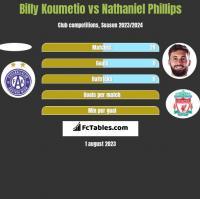 Billy Koumetio vs Nathaniel Phillips h2h player stats