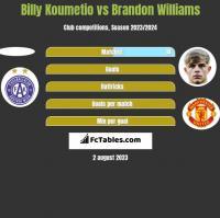 Billy Koumetio vs Brandon Williams h2h player stats
