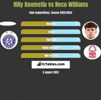 Billy Koumetio vs Neco Williams h2h player stats