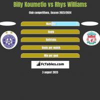 Billy Koumetio vs Rhys Williams h2h player stats