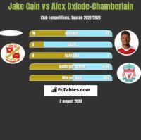 Jake Cain vs Alex Oxlade-Chamberlain h2h player stats