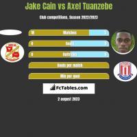 Jake Cain vs Axel Tuanzebe h2h player stats