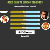 Jake Cain vs Bruno Fernandes h2h player stats