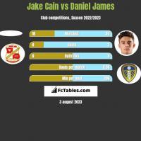 Jake Cain vs Daniel James h2h player stats