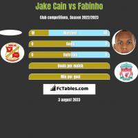 Jake Cain vs Fabinho h2h player stats