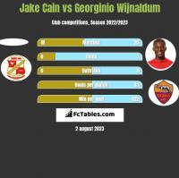 Jake Cain vs Georginio Wijnaldum h2h player stats