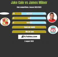 Jake Cain vs James Milner h2h player stats