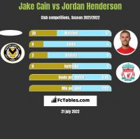 Jake Cain vs Jordan Henderson h2h player stats