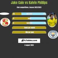 Jake Cain vs Kalvin Phillips h2h player stats