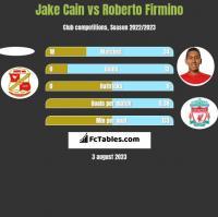 Jake Cain vs Roberto Firmino h2h player stats