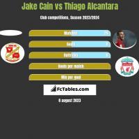 Jake Cain vs Thiago Alcantara h2h player stats