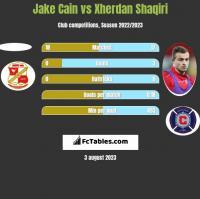Jake Cain vs Xherdan Shaqiri h2h player stats
