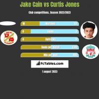 Jake Cain vs Curtis Jones h2h player stats