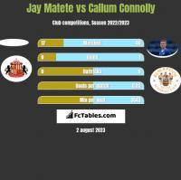 Jay Matete vs Callum Connolly h2h player stats