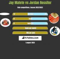 Jay Matete vs Jordan Rossiter h2h player stats
