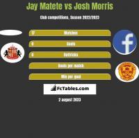 Jay Matete vs Josh Morris h2h player stats
