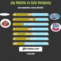 Jay Matete vs Kyle Dempsey h2h player stats