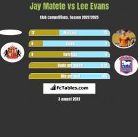 Jay Matete vs Lee Evans h2h player stats