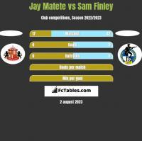 Jay Matete vs Sam Finley h2h player stats