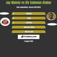 Jay Matete vs Viv Solomon-Otabor h2h player stats