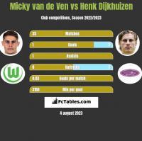 Micky van de Ven vs Henk Dijkhuizen h2h player stats