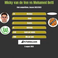 Micky van de Ven vs Mohamed Betti h2h player stats