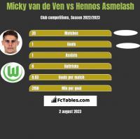 Micky van de Ven vs Hennos Asmelash h2h player stats