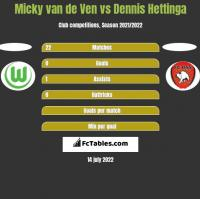 Micky van de Ven vs Dennis Hettinga h2h player stats