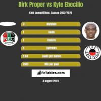 Dirk Proper vs Kyle Ebecilio h2h player stats