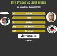 Dirk Proper vs Luigi Bruins h2h player stats