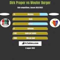 Dirk Proper vs Wouter Burger h2h player stats