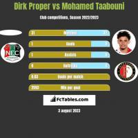 Dirk Proper vs Mohamed Taabouni h2h player stats